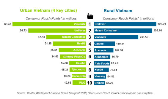 Vinamilk, Masan và Unilever chiếm lĩnh vị trí top đầu các hãng được tiêu dùng nhiều nhất Việt Nam - Ảnh 1.