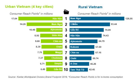 Vinamilk, Masan và Unilever chiếm lĩnh vị trí top đầu các hãng được tiêu dùng nhiều nhất Việt Nam - Ảnh 2.