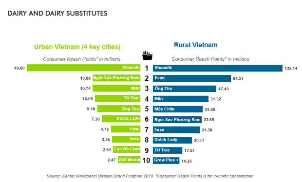 Vinamilk, Masan và Unilever chiếm lĩnh vị trí top đầu các hãng được tiêu dùng nhiều nhất Việt Nam - Ảnh 4.
