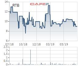 Cao su Tân Biên (RTB) hoàn thành 76% chỉ tiêu LNST với hơn trăm tỷ đồng trong 6 tháng đầu năm - Ảnh 2.