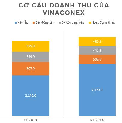 Vinaconex lãi ròng 6 tháng gần 263 tỷ, tăng 97% cùng kỳ năm trước - Ảnh 1.