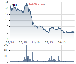 Nhờ bán tài sản, Thép Nam Kim (NKG) ước có lãi trở lại hơn 20 tỷ nửa đầu năm 2019 - Ảnh 1.