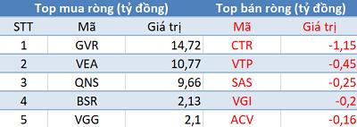 Khối ngoại trở lại mua ròng, VN-Index vượt mốc 990 điểm trong phiên giao dịch cuối tháng 7 - Ảnh 3.