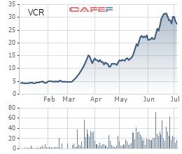 VCR tăng 6 lần trong nửa đầu năm 2019, Eximbank lập tức đăng ký bán 2 triệu cổ phiếu - Ảnh 1.