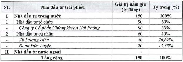 Là đơn vị tư vấn, Chứng khoán Hải Phòng và 2 lãnh đạo đã mua trọn lô trái phiếu lãi suất 14% của Phát Đạt - Ảnh 1.