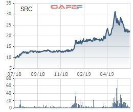 Vinachem thu về gần 200 tỷ đồng từ đấu giá cổ phần Cao su Sao Vàng - Ảnh 1.