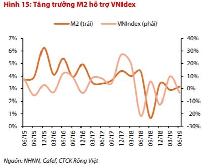 VDSC đánh giá chứng khoán Việt Nam tích cực hơn trong tháng 7, VN-Index có thể lên mốc 985 điểm - Ảnh 1.