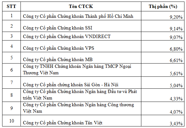 Thị phần môi giới chứng khoán quý 2: SSI dẫn đầu HNX, VPS vượt trội trên thị trường phái sinh - Ảnh 2.