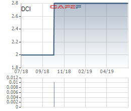 Thị giá 2.800 đồng/cp, vẫn có 2 NĐT mua cổ phần Hóa chất Đà Nẵng với giá tối thiếu 113.700 đồng/cp - Ảnh 1.