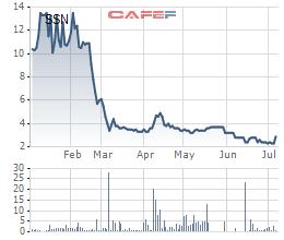 SSN rơi từ 14.000 xuống 2.000 đồng, một cá nhân vừa tranh thủ mua thêm hơn 4 triệu cổ phiếu - Ảnh 1.