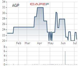 Dược phẩm Agimexpharm thực hiện chi trả cổ tức và quyền mua cổ phiếu phát hành tăng vốn điều lệ, dự kiến sẽ niêm yết trên sàn HoSE - Ảnh 1.
