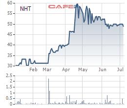 Cổ phiếu tăng gấp rưỡi từ đầu năm đến nay, Doanh nghiệp đồ chơi Nam Hoa Toys tính chuyển sàn niêm yết - Ảnh 1.
