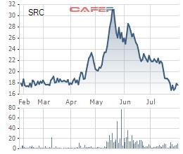 Cao su Sao vàng SRC lãi 11,6 tỷ đồng quý 2, tăng 65% so với cùng kỳ - Ảnh 1.