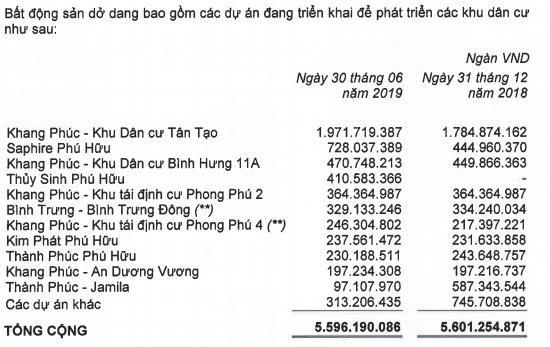 Giảm lãi từ thanh lý đầu tư, Nhà Khang Điền báo lợi nhuận quý 2 giảm 13% - Ảnh 1.