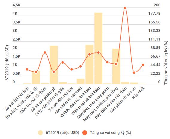 Xuất khẩu sang Mỹ ghi nhận đột biến ở các mặt hàng nhạy cảm - Ảnh 1.