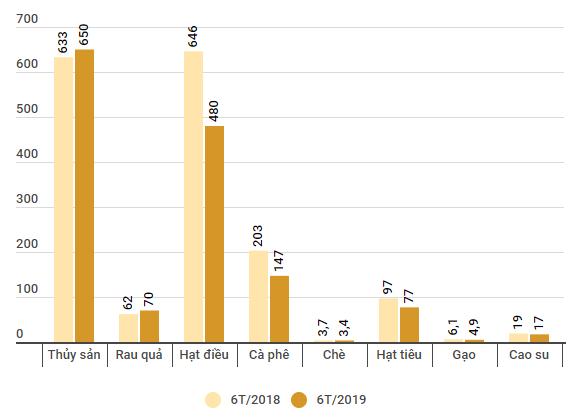Xuất khẩu sang Mỹ ghi nhận đột biến ở các mặt hàng nhạy cảm - Ảnh 2.
