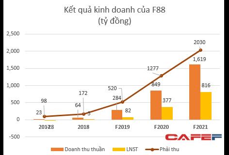 Huy động vốn từ Mai Phương Thúy, F88 dự kiến lãi cả nghìn tỷ sau 2 năm nữa, tỷ suất lợi nhuận ăn đứt mọi tổ chức tín dụng - Ảnh 2.