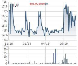 Thuận Đức (TDP) báo lãi quý 2 cao nhất kể từ khi lên sàn - Ảnh 1.