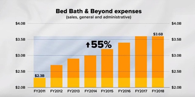 """Đỉnh cao chỉ cách vực sâu một gang tấc: Bed Bath & Beyond - từ """"Kẻ hủy diệt ngành hàng"""" hoá chuỗi siêu thị """"hỗn loạn"""" nhất nước Mỹ, khiến cả Chủ tịch, CEO lẫn người sáng lập đồng loạt bị sa thải - Ảnh 5."""