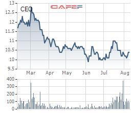 6 cá nhân ôm trọn hơn 17 triệu cổ phần CEO Group bị ế trong đợt phát hành - Ảnh 2.