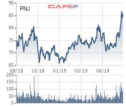 """PNJ tăng """"phi mã"""", nhóm quỹ Dragon Capital tiến hành """"chốt lời"""" hơn 1 triệu cổ phiếu - Ảnh 2."""