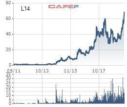 Cổ phiếu lập đỉnh, Licogi 14 chia cổ tức bằng cổ phiếu mật độ 10% - Ảnh 1.