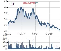 Có thể lãi lớn trong quý 3, cổ phiếu CII vẫn tiếp tục xuống đáy 3 năm - Ảnh 3.