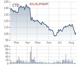 Quỹ Hàn Quốc rút lui, quỹ Singapore thế chân thành cổ đông lớn của Coteccons - Ảnh 1.
