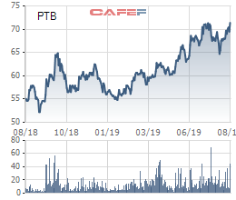 Xuất khẩu gỗ tăng mạnh nhờ hưởng lợi Tradewar, cổ phiếu Phú Tài (PTB) lên mức cao nhất trong vòng 1 năm - Ảnh 4.