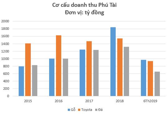 Xuất khẩu gỗ tăng mạnh nhờ hưởng lợi Tradewar, cổ phiếu Phú Tài (PTB) lên mức cao nhất trong vòng 1 năm - Ảnh 2.