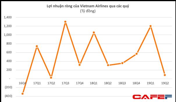 Vietnam Airlines nói gì về việc kiểm toán ngoại trừ việc trích lập trước lỗ chênh lệch tỷ giá làm hụt 136 tỷ đồng lãi ròng? - Ảnh 2.
