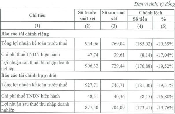 Lọc hoá dầu Bình Sơn (BSR) giảm thêm 173 tỷ lãi ròng sau soát xét, cổ phiếu tiếp tục giảm sâu - Ảnh 1.