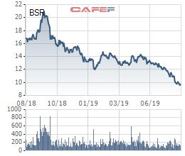 Lọc hoá dầu Bình Sơn (BSR) giảm thêm 173 tỷ lãi ròng sau soát xét, cổ phiếu tiếp tục giảm sâu - Ảnh 2.