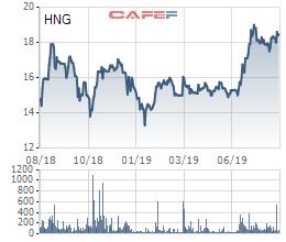 HAGL Agrico tiếp tục bán con cho phía THACO - Ảnh 2.