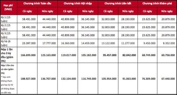 Thu học phí tới 20 triệu/tháng, hệ thống trường Maple Bear đang hoạt động thế nào? - Ảnh 2.