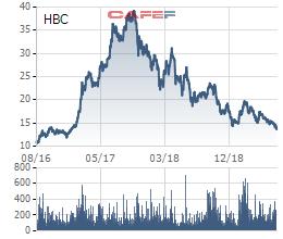 Cổ phiếu HBC về đáy 3 năm, Chủ tịch Lê Viết Hải cùng nhiều cổ đông nội bộ đồng loạt đăng ký mua - Ảnh 1.
