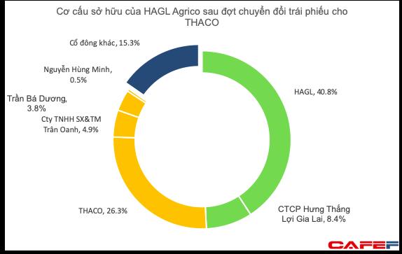 Tỷ lệ sở hữu giảm xuống dưới 50%, HAGL khẳng định vẫn là công ty mẹ nắm quyền kiểm soát đối với HAGL Agrico - Ảnh 2.
