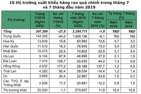 Xuất khẩu rau quả sang Trung Quốc giảm hơn 44% - Ảnh 1.