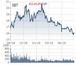 TTC Sugar (SBT): Sắp phát hành 2.400 tỷ đồng trái phiếu, mua lại cổ phần ưu đãi cho nhà đầu tư dài hạn - Ảnh 1.