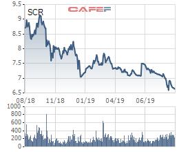 TTC Land (SCR) thay toàn bộ Ban Tổng giám đốc chỉ trong 3 tháng, cổ phiếu về vùng đáy 3 năm - Ảnh 2.