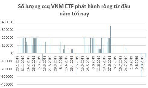 Căng thẳng thương mại Mỹ – Trung leo thang, dòng vốn ETFs tiếp tục rút khỏi thị trường trong tuần 19-23/8