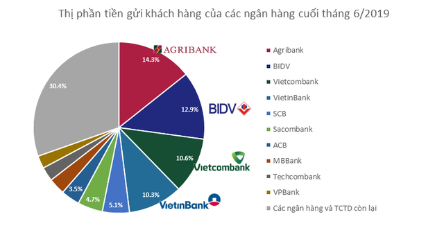 Lãi suất luôn ở mức thấp nhất nhưng vì sao tiền gửi vào big4 ngân hàng vẫn chiếm thị phần lớn nhất?