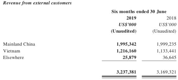 Đối thủ mạnh của Masan MeatLife cũng sấp mặt với dịch tả, lợi nhuận nửa đầu năm C.P Vietnam giảm phần ba so với cùng kỳ - Ảnh 1.