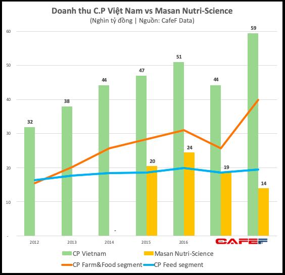 Đối thủ mạnh của Masan MeatLife cũng sấp mặt với dịch tả, lợi nhuận nửa đầu năm C.P Vietnam giảm phần ba so với cùng kỳ - Ảnh 3.