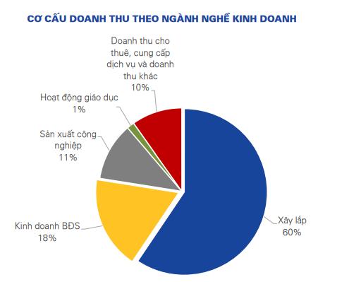 Vinaconex thành lập công ty giáo dục Lý Thái Tổ vốn 137,5 tỷ đồng - Ảnh 1.