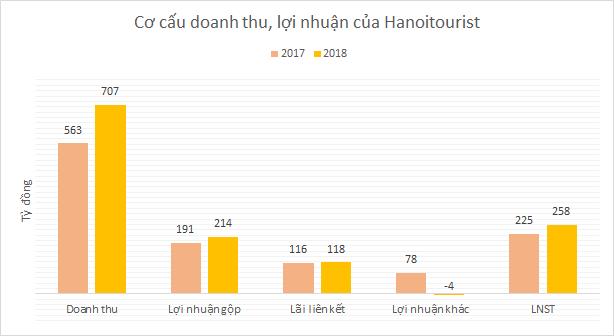 93 doanh nghiệp IPO trước 2021: 3 tổng công ty du lịch sở hữu hàng loạt khách sạn hạng sang - Ảnh 2.