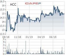 Bê tông Hòa Cầm (HCC) chuẩn bị trả cổ tức bằng tiền tỷ lệ 28% - Ảnh 1.
