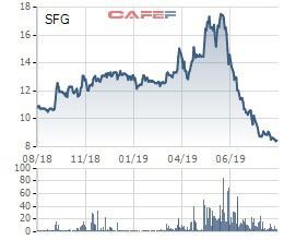 Phân bón Miền Nam (SFG) điều chỉnh giảm 55% LNST sau kiểm toán do LG Vina hủy chia cổ tức - Ảnh 1.