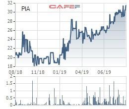 Đừng quên dành tiền cho tuần mới, gần 50 triệu cổ phiếu hot chào sàn - Ảnh 1.