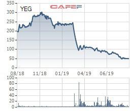 Yeah1 về đáy, Chủ tịch Nguyễn Ảnh Nhượng Tống đăng ký mua 3 triệu cổ phiếu YEG - Ảnh 1.